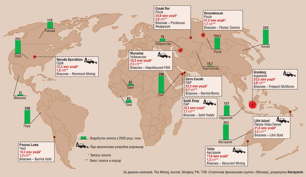 Основные мировые залежи золота