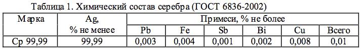 Серебро ГОСТ-6836-2002