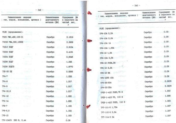 Справочник комплектующие изделия содержащие драгоценные металлы часть 1