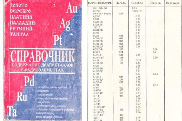 Справочник содержание драгметаллов в радиоэлементах